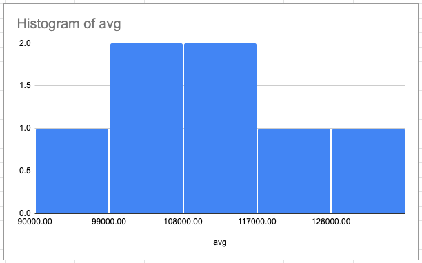 A histogram of the average salaries for medium cost of living. Most salaries fall between $99000.00 and $117000.00.