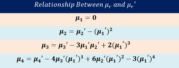 Figure 30; Summary of the relationship between central and raw moments. | Bernoulli Distribution a Probability Tutorial with