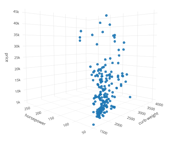 Multi-dimension plots in Python — From 3D to 6D  - Prasad