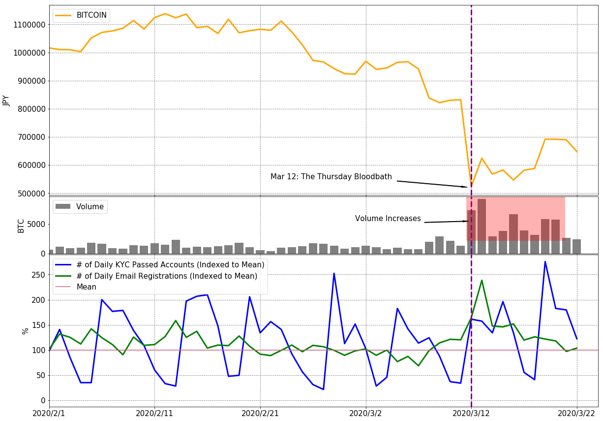 'SAFU' or Not, Japanese Retail Investors are Still Interested in Buying Bitcoin Despite the Thursday Bloodbath