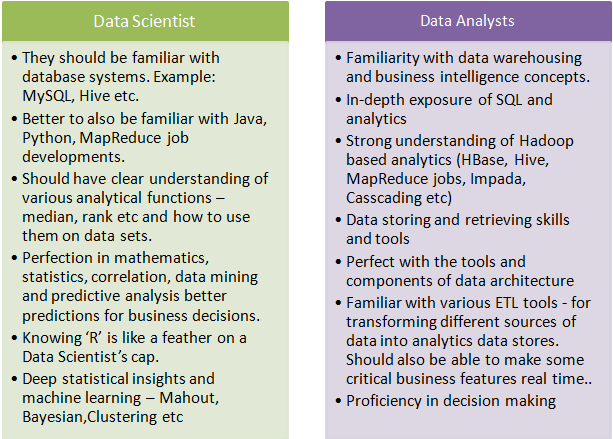 Blurred Lines: Data Analyst vs Data Science - Towards Data