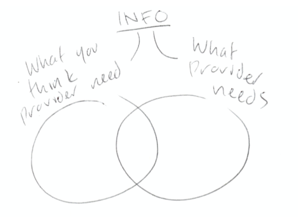 """A Venn Diagram with """"What you think providers need"""" on one side and """"What providers need"""" on the other side"""
