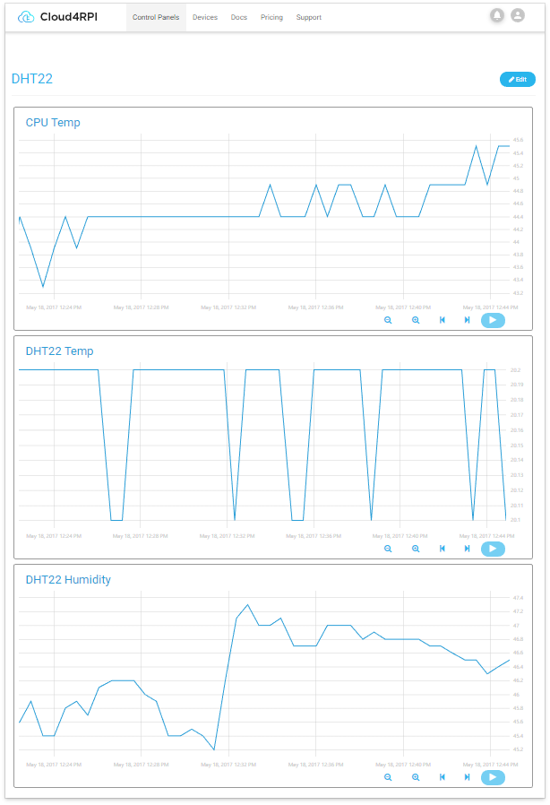 Monitoring in Cloud4RPi Control Panel