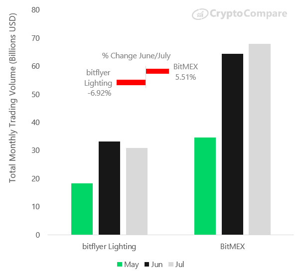 CryptoCompare's July 2019 Exchange Review - CryptoCompare