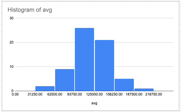 A histogram for the average salaries of no cost of living. Most salaries fall in the range of $93750.00 and $125000.00.