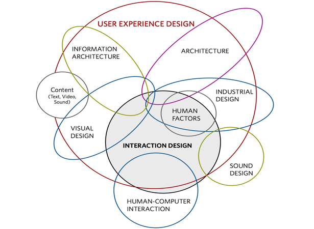 ux is not ui, then what is the definition of ux exactly? here i am not  going to shoot the cliche but to provide you with a intuitive introduction  which will