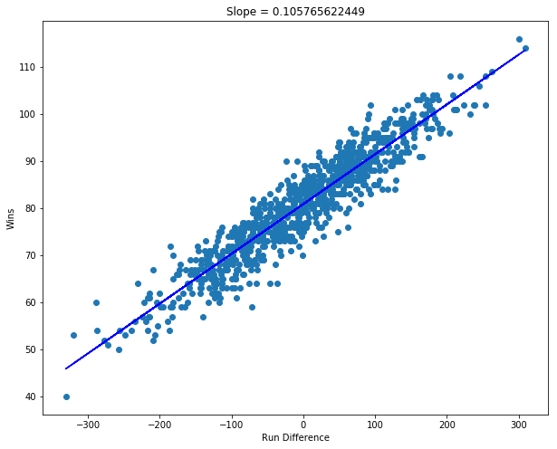 Linear Regression: Moneyball — Part 2 - Towards Data Science