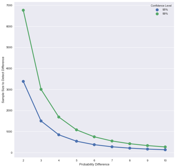 How to use Python to Figure out Sample Sizes for your Study