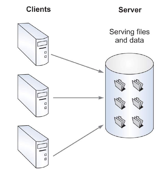 EIS-SM (CA Inter ): Centralized Online Real-time Environment (CORE