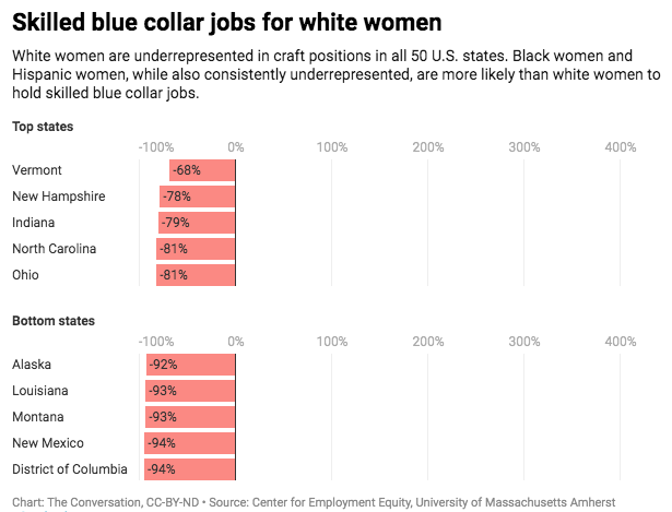 Skilled blue-collar jobs are growing — though women aren't