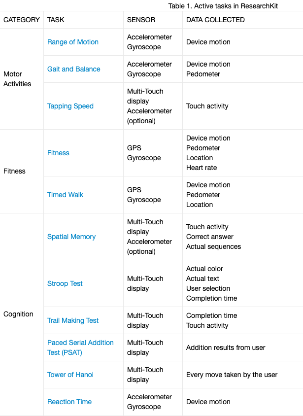 A sample of Active tasks in ResearchKit and the sensors they use: Timed Walk (GPS, Gyroscope), Spatial Memory (multi-touch)