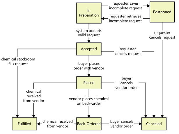 A diagram that shows several rectangles that represent the various states a data object can be in and arrows between the rectangles showing the allowed transitions between states.