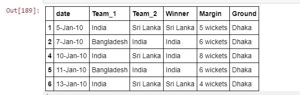 ICC 2019 Cricket World Cup Prediction using Machine Learning
