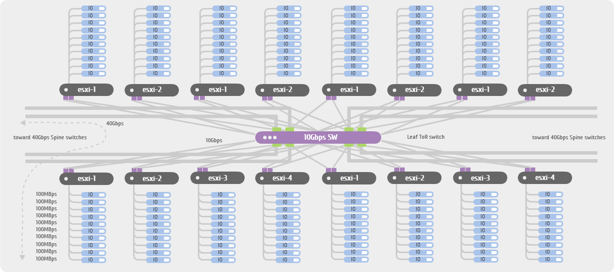 Vmware virtual san reference architecture for large for Vmware vsphere 6 architecture