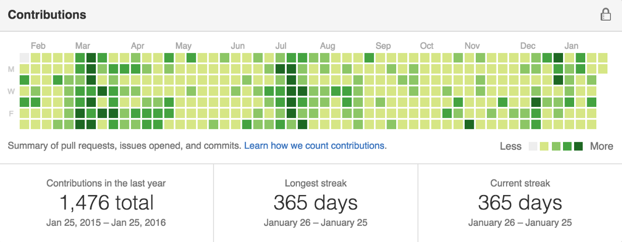 A Year of Code - Jackie Luo - Medium