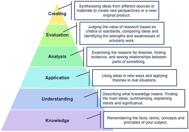 Critical thinking analysis and evaluation
