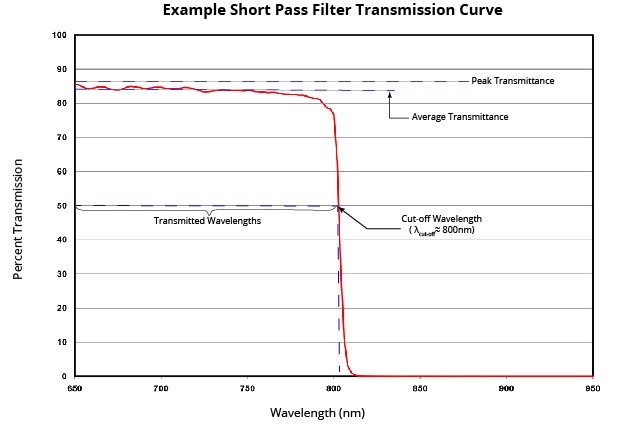 Short Wavepass Filter Transmission Curve