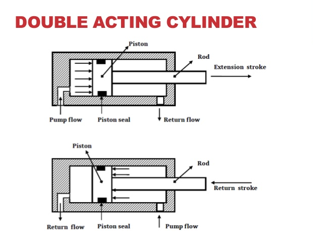 What are Single Acting & Double Acting Hydraulic Cylinders