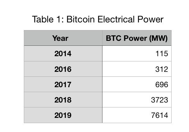 Bitcoin Electricity Usage: Is It Worth It? - ALTCOIN