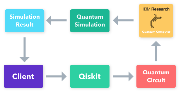 Building Your Own Quantum Circuits in Python (With Colorful ... on