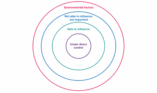 An image with concentric circles representing different levels of context.
