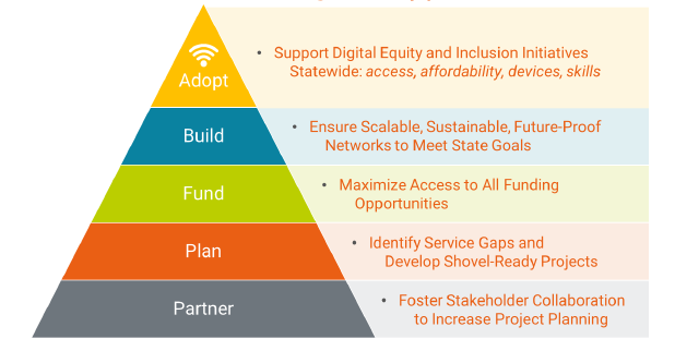 Graphic pyramid showing new broadband project support model. From the bottom up it reads Partner, Plan, Fund, Build, Adopt.