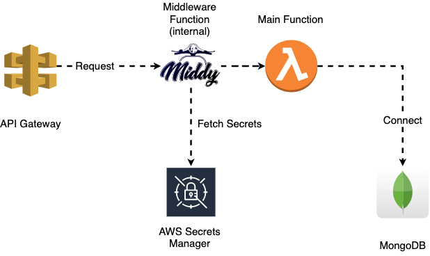 Amazon API Gateway, AWS Lambda, Middy lamda middleware