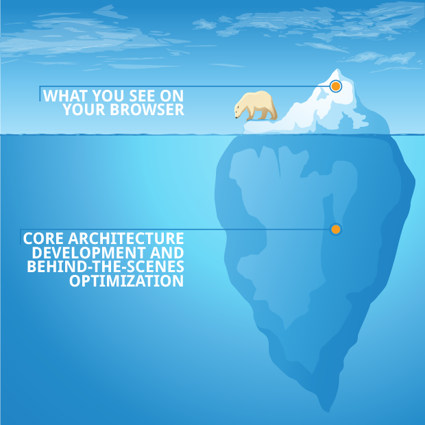 It's an iceberg. The tip of the iceberg is what to see on your browser, and then the imerge part is the back end