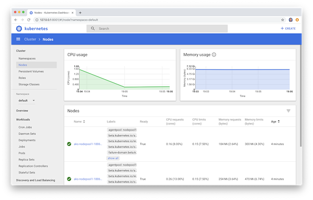 Azure Kubernetes Service (AKS) Observability with Istio Service Mesh