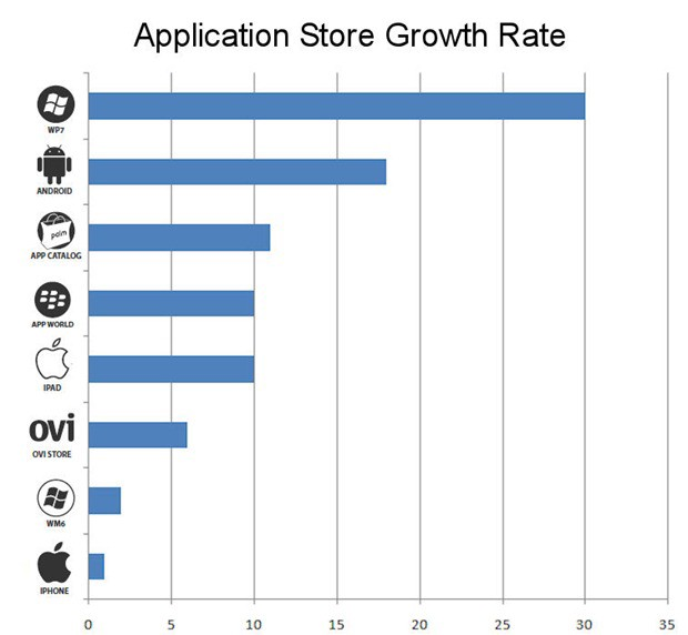 Windows Phone 7 Highest Growth Rate of Any App Store #WP7 #Apps