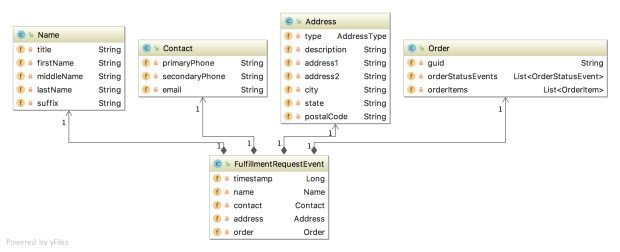 Part 1: Using Eventual Consistency and Spring for Kafka to