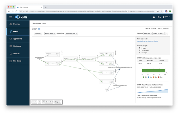 Kubernetes-based Microservice Observability with Istio