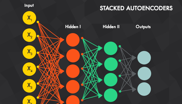 Deep Learning : Autoencoders Fundamentals and types