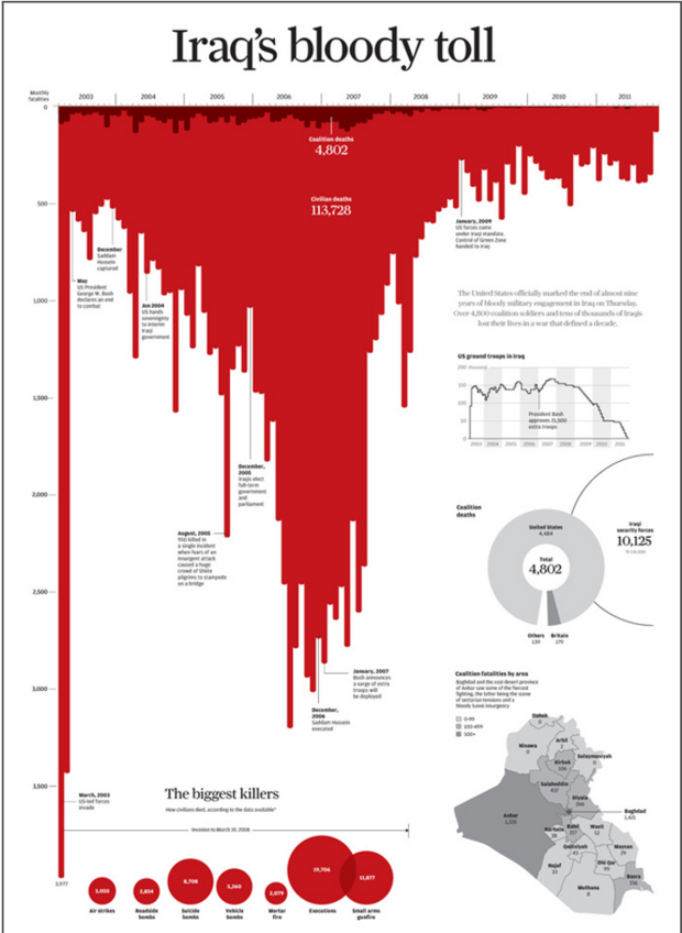 different title: Iraq's bloody toll, same diagram is upside down an in red