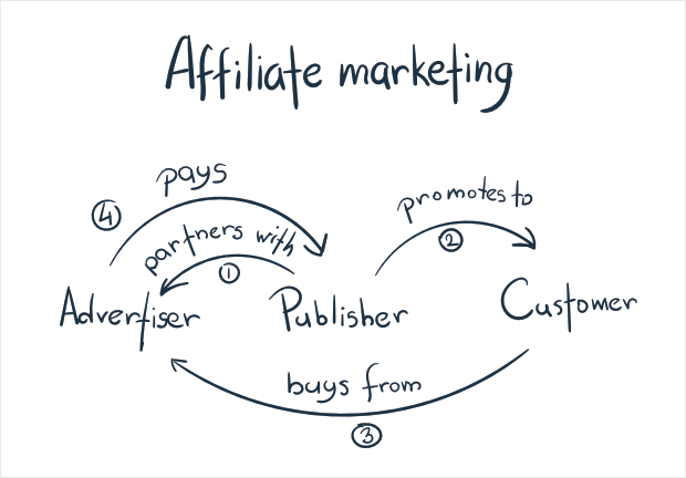 whiteboard explanation of how affiliate marketing works