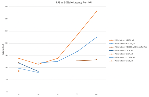 A line graph of QPS vs 50 percentile latency per SKU. D4_v3 SKU with one core per Pod performs worst with linear growth of latency from around 140 ms at 32 QPS to around 330 ms at 64 QPS. D16_v3 SKU with one core per Pod performs better with linear growth of latency from around 140 ms at 32 QPS to around 230 ms at 64 QPS. The best performing setup is the D16_v3 SKU with two cores per Pod which was only tested at 56 QPS and 64 QPS going from around 130 ms to 140 ms.