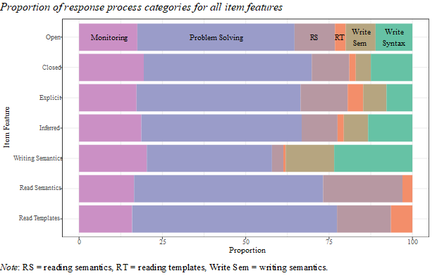 A sideways bar chart, with colored portions to indicate proportion of each bar for a certain process category.