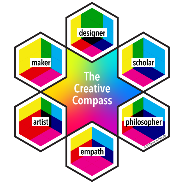 A 6-point Creative Compass with the labels maker, designer, scholar, philosopher, empath, and artist around the edges.