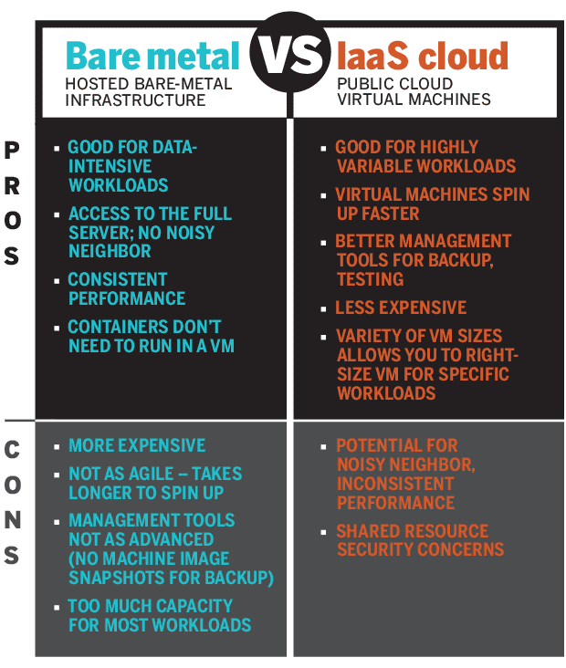 Database performance at AWS: RDS vs EC2 vs Bare Metal
