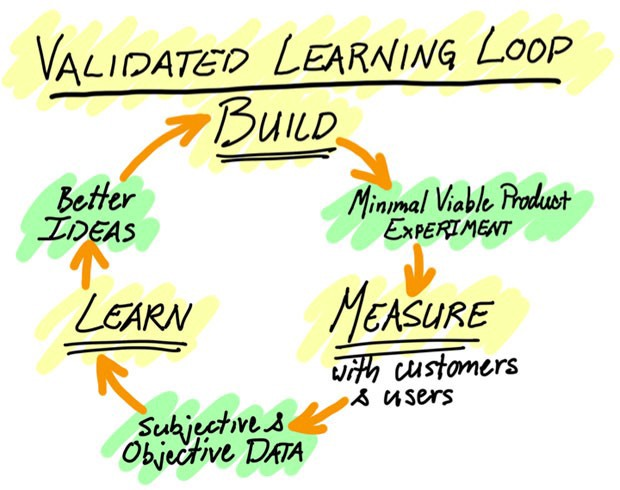 What is the difference between validated learning and wastage in Lean  Startup? | by Syed Saad Qamar | Medium