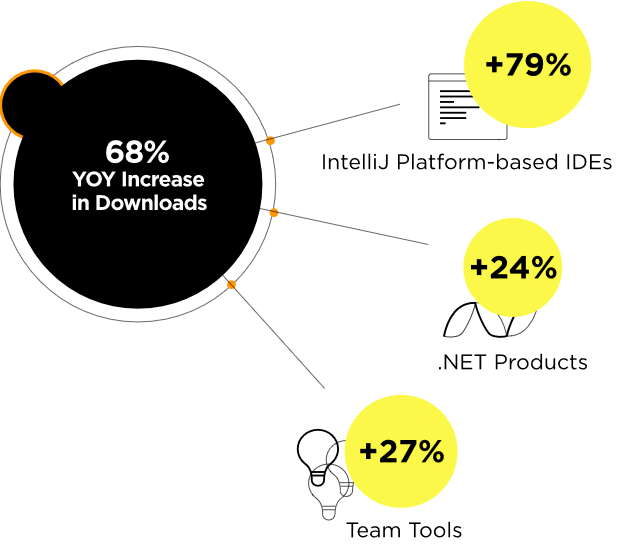 Is Jetbrains going to remain relevant in the next 10 years?