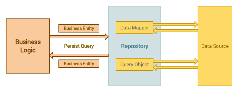 Use The Repository Design Pattern In A Laravel Application Best C Repository Pattern