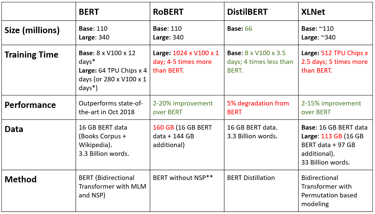 BERT, RoBERTa, DistilBERT, XLNet: Which one to use?
