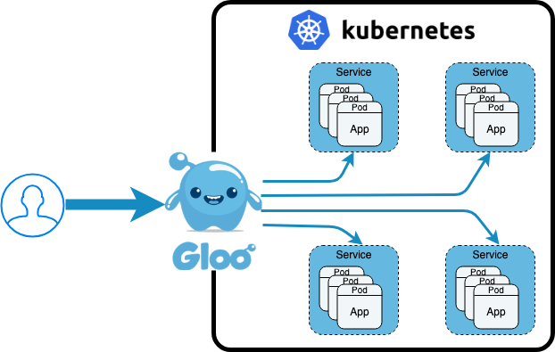 Kubernetes Ingress Past, Present, and Future - solo io - Medium