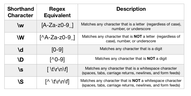 The Joy of Regular Expressions, Part 2: Character Classes
