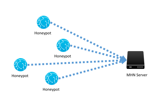 Deploy A Network Of Honeypots In Minutes For Only 5 By David G Medium
