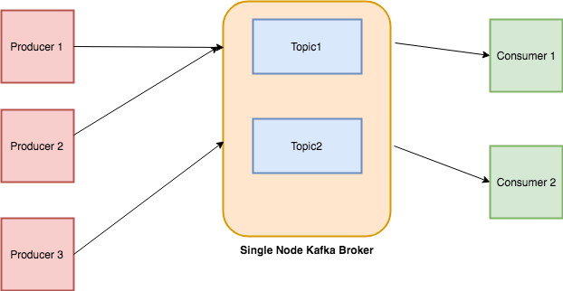 Getting started with Apache Kafka in Python - Towards Data Science