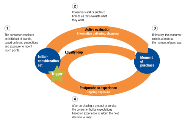 The Marketing Tunnel vs  The Consumer Decision Journey