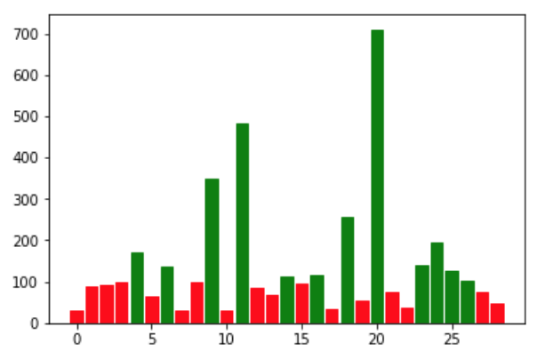 Data Visualization: Daily View Count Growth with Python and