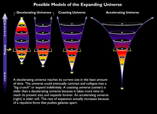 Different models of the expanding universe: a decelerating universe, a coasting universe and an accelerating universe.
